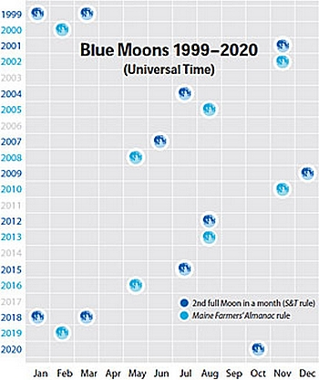 Blue_Moons_1999_2020_m