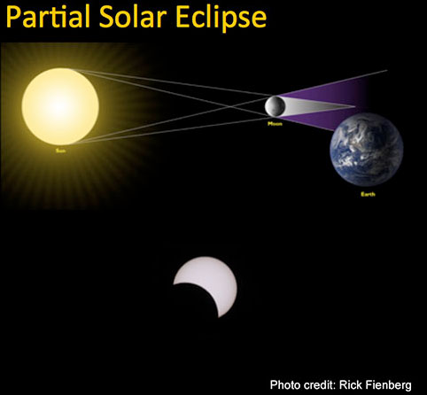 partial-solar-eclipse-1