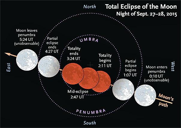 Eclipse plot September 2015