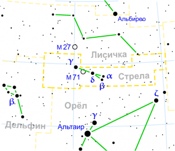 Sagitta constellation