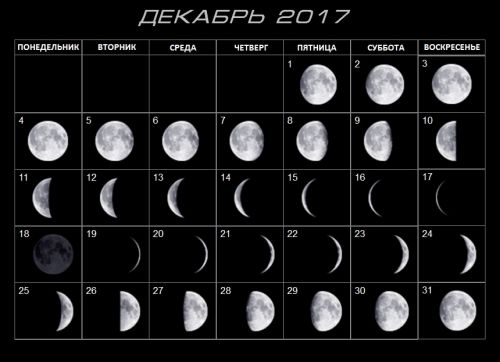 2017 Decembers Moon phases