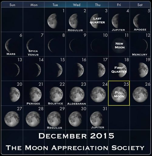 2015 Decembers Moon phases