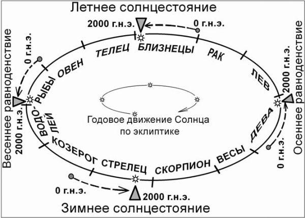 equinox-soltice