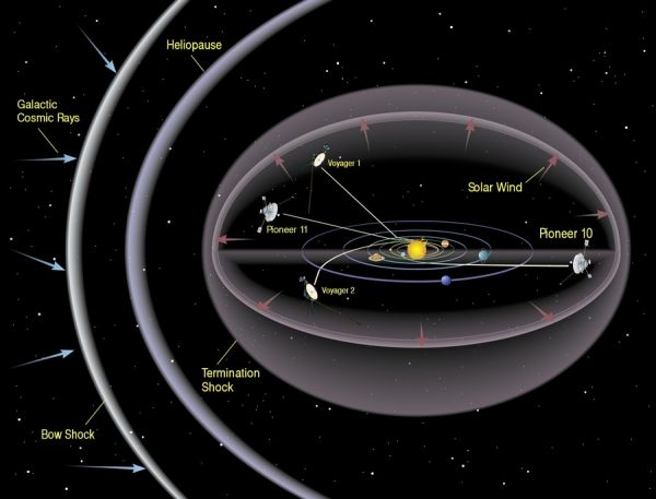 in_outer_solar_system