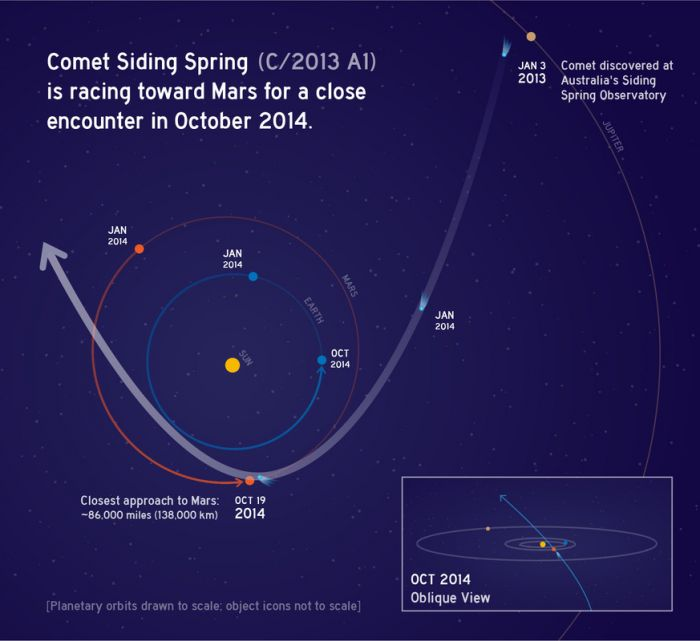 shema orbit C2013 A1 Siding Spring